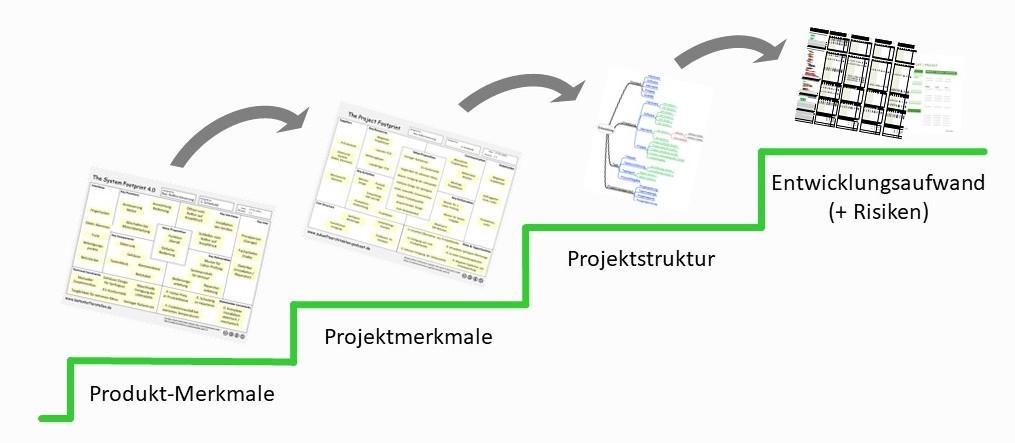 Prozess-Stufen mit Ergebnis-Dokument auf jeder Stufe